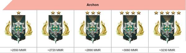 Dota 2 Rank Season mùa mới Archon