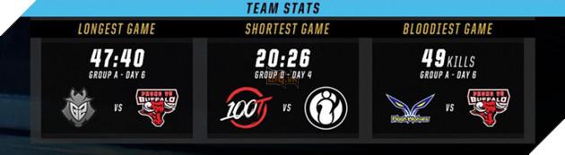 Nhìn lại CKTG 2018: Phong Vũ Buffalo có trận đấu khát máu nhất giải, Ma vương Zeros lọt top...chết nhiều nhất vòng bảng - Ảnh 1.