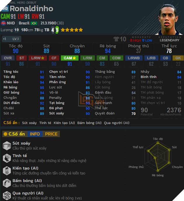 FO4: Review Ronaldinho mùa NHD sau khi gameplay update