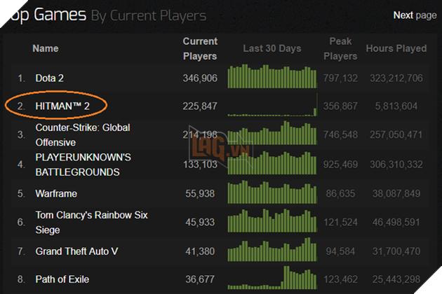 Chỉ qua một đêm, người chơi tựa game này đã tăng 5800 %, lọt top 2 thịnh hành trên Steam - Ảnh 1.