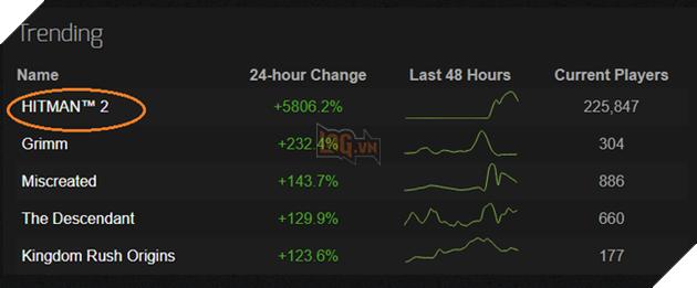 Chỉ qua một đêm, người chơi tựa game này đã tăng 5800 %, lọt top 2 thịnh hành trên Steam - Ảnh 2.