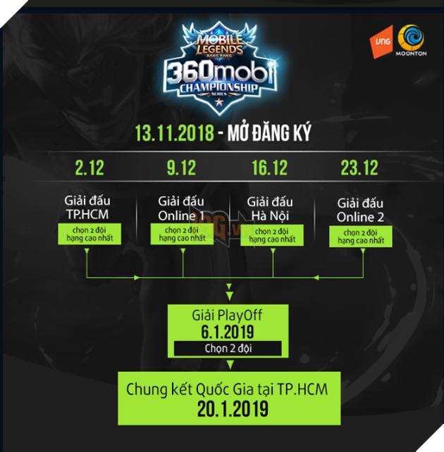 Fantasy Main tự tin 100% giành vé vào TP.HCM tham gia chung kết giải 360mobi Championship Series 3