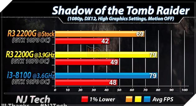 So sánh 2 CPU tầm trung Ryzen 3 2200G vs Core i3 8100 - Cách biệt 1 triệu nhưng hiệu năng ngang bằng 16