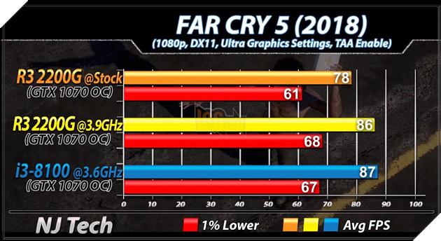 So sánh 2 CPU tầm trung Ryzen 3 2200G vs Core i3 8100 - Cách biệt 1 triệu nhưng hiệu năng ngang bằng 15