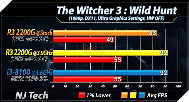 So sánh 2 CPU tầm trung Ryzen 3 2200G vs Core i3 8100 - Cách biệt 1 triệu nhưng hiệu năng ngang bằng 13