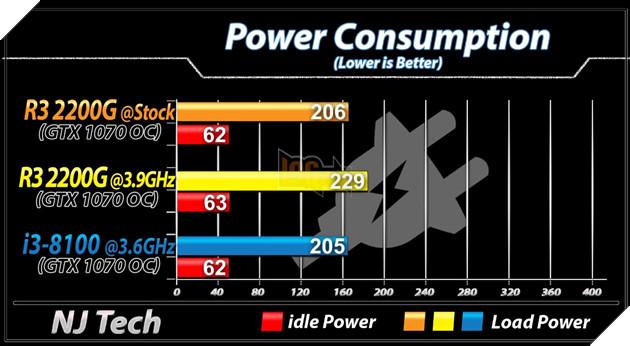 So sánh 2 CPU tầm trung Ryzen 3 2200G vs Core i3 8100 - Cách biệt 1 triệu nhưng hiệu năng ngang bằng 3