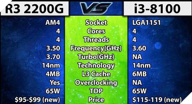 So sánh 2 CPU tầm trung Ryzen 3 2200G vs Core i3 8100 - Cách biệt 1 triệu nhưng hiệu năng ngang bằng 2