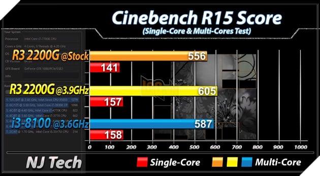 So sánh 2 CPU tầm trung Ryzen 3 2200G vs Core i3 8100 - Cách biệt 1 triệu nhưng hiệu năng ngang bằng 4