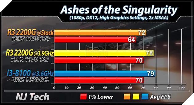 So sánh 2 CPU tầm trung Ryzen 3 2200G vs Core i3 8100 - Cách biệt 1 triệu nhưng hiệu năng ngang bằng 6