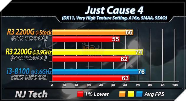So sánh 2 CPU tầm trung Ryzen 3 2200G vs Core i3 8100 - Cách biệt 1 triệu nhưng hiệu năng ngang bằng 21