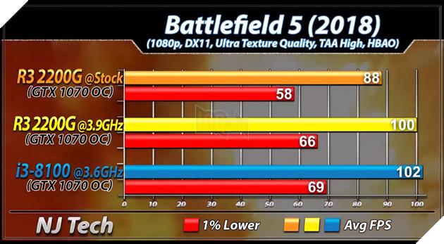So sánh 2 CPU tầm trung Ryzen 3 2200G vs Core i3 8100 - Cách biệt 1 triệu nhưng hiệu năng ngang bằng 19