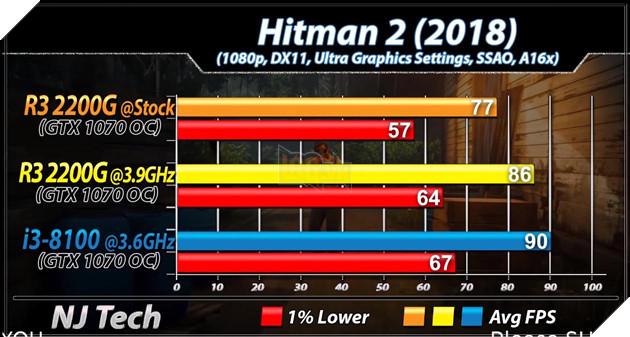 So sánh 2 CPU tầm trung Ryzen 3 2200G vs Core i3 8100 - Cách biệt 1 triệu nhưng hiệu năng ngang bằng 18