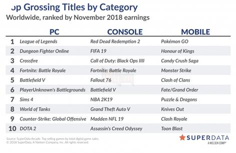 Pokemon GO tiếp tục thống trị bảng xếp hạng game mobile trong năm 2018 2
