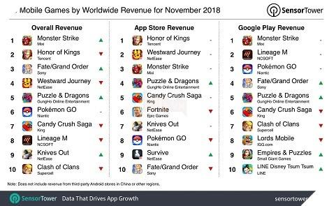 Pokemon GO tiếp tục thống trị bảng xếp hạng game mobile trong năm 2018 3