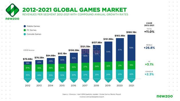 https://newzoo.com/wp-content/uploads/2018/04/Global_Games_Market_2012-2021_per_Segment-1.png