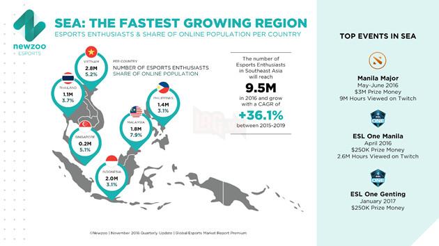 Kết quả hình ảnh cho esport vietnam infographic
