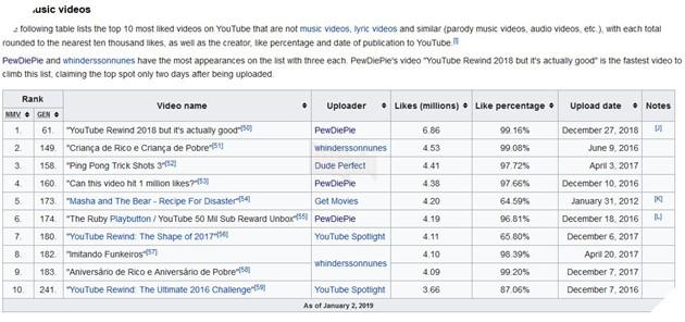 Youtube Rewind phiên bản Pewdiepie phá kỉ lục và đứng Top video non-music nhiều Like nhất 2