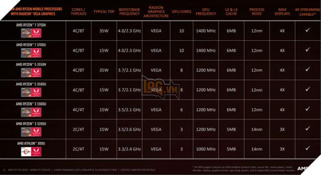 AMD cho ra lò CPU Ryzen cho laptop gaming tích hợp nhân đồ họa Vega mạnh mẽ 2