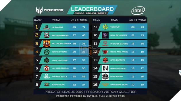 Điểm mặt những cái tên xuất sắc nhất góp mặt vào PUBG LAN Final Predator League 2019 - Ảnh 5.