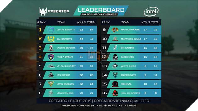 Điểm mặt những cái tên xuất sắc nhất góp mặt vào PUBG LAN Final Predator League 2019 - Ảnh 7.