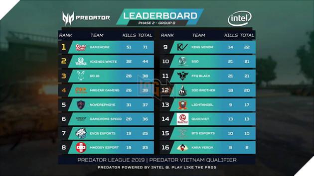 Điểm mặt những cái tên xuất sắc nhất góp mặt vào PUBG LAN Final Predator League 2019 - Ảnh 8.