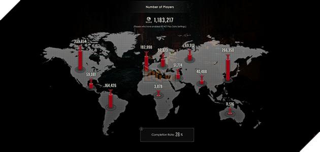 Resident Evil 2 Demo: Hơn triệu lượt tải, ít người vượt qua