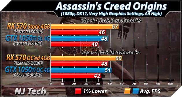 RX 570 vs GTX 1050 Ti: Đâu mới là lựa chọn tốt hơn cho PC chơi game giá rẻ? 11