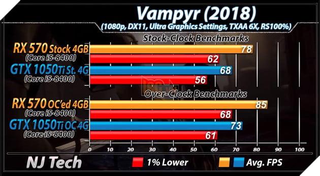 RX 570 vs GTX 1050 Ti: Đâu mới là lựa chọn tốt hơn cho PC chơi game giá rẻ? 13