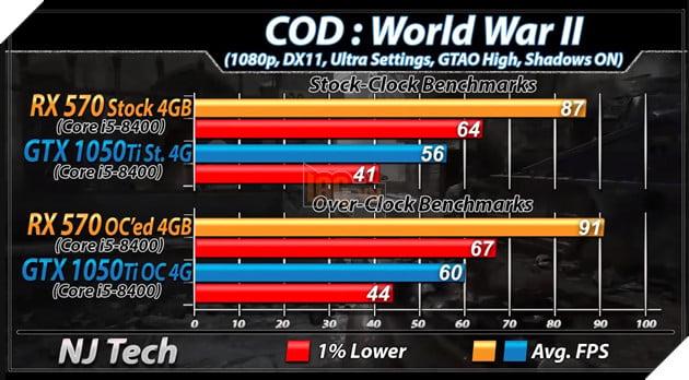 RX 570 vs GTX 1050 Ti: Đâu mới là lựa chọn tốt hơn cho PC chơi game giá rẻ? 17