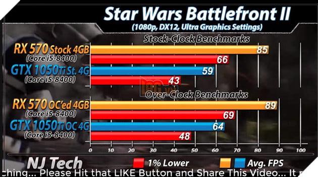 RX 570 vs GTX 1050 Ti: Đâu mới là lựa chọn tốt hơn cho PC chơi game giá rẻ? 18