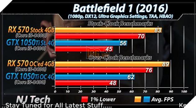 RX 570 vs GTX 1050 Ti: Đâu mới là lựa chọn tốt hơn cho PC chơi game giá rẻ? 20