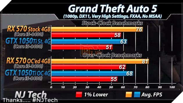 RX 570 vs GTX 1050 Ti: Đâu mới là lựa chọn tốt hơn cho PC chơi game giá rẻ? 21