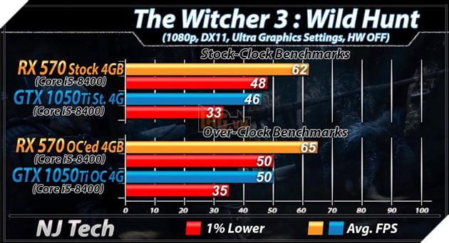 RX 570 vs GTX 1050 Ti: Đâu mới là lựa chọn tốt hơn cho PC chơi game giá rẻ? 22