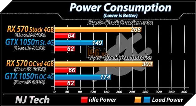 RX 570 vs GTX 1050 Ti: Đâu mới là lựa chọn tốt hơn cho PC