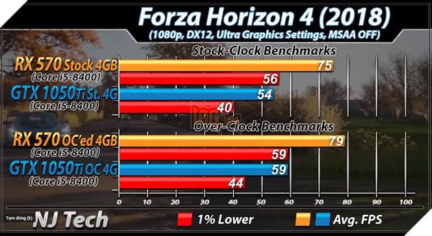 RX 570 vs GTX 1050 Ti: Đâu mới là lựa chọn tốt hơn cho PC chơi game giá rẻ? 5