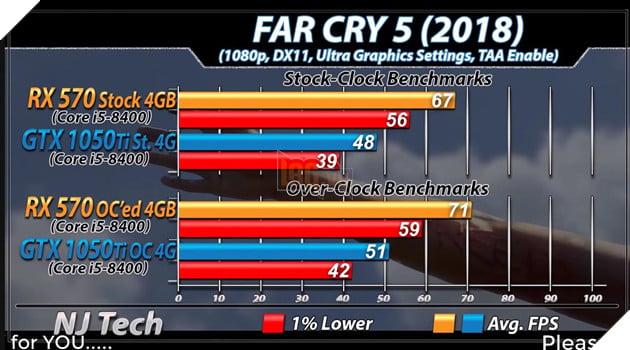 RX 570 vs GTX 1050 Ti: Đâu mới là lựa chọn tốt hơn cho PC chơi game giá rẻ? 8