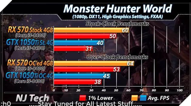 RX 570 vs GTX 1050 Ti: Đâu mới là lựa chọn tốt hơn cho PC chơi game giá rẻ? 9