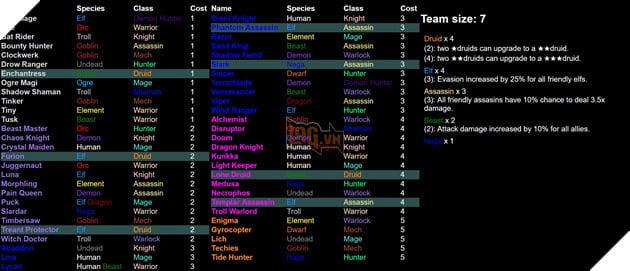 Dota 2 Auto Chess - Tổng hợp 13 Line up combo dựa theo Species và Class hot nhất