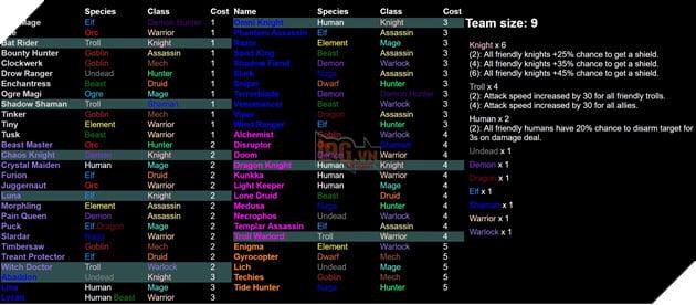 Dota 2 Auto Chess - Tổng hợp 13 Line up combo dựa theo Species và Class hot nhất  6