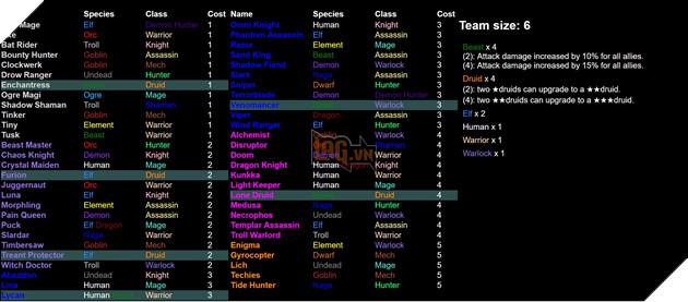 Dota 2 Auto Chess - Tổng hợp 13 Line up combo dựa theo Species và Class hot nhất  2