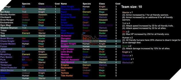 Dota 2 Auto Chess - Tổng hợp 13 Line up combo dựa theo Species và Class hot nhất  4