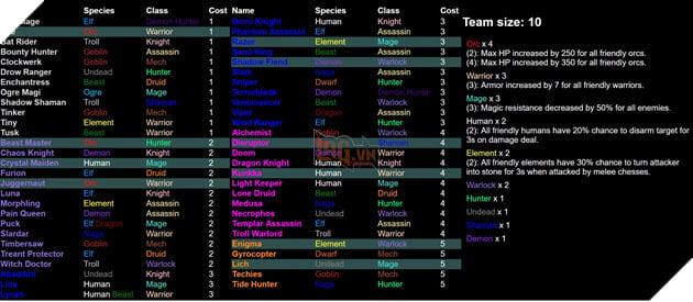 Dota 2 Auto Chess - Tổng hợp 13 Line up combo dựa theo Species và Class hot nhất  9
