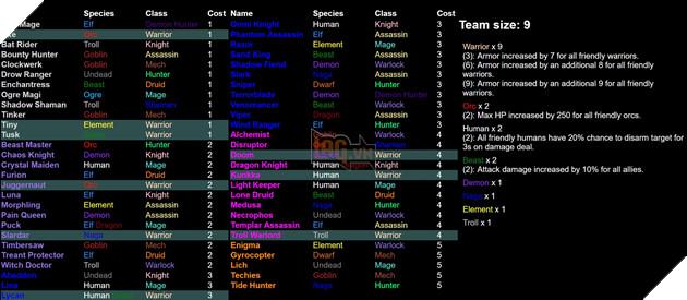 Dota 2 Auto Chess - Tổng hợp 13 Line up combo dựa theo Species và Class hot nhất  3