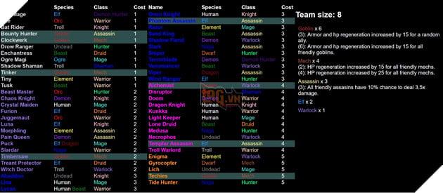 Dota 2 Auto Chess - Tổng hợp 13 Line up combo dựa theo Species và Class hot nhất  11