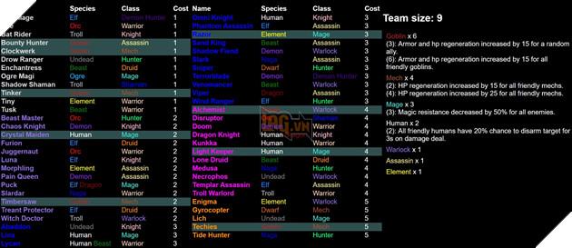 Dota 2 Auto Chess - Tổng hợp 13 Line up combo dựa theo Species và Class hot nhất  10