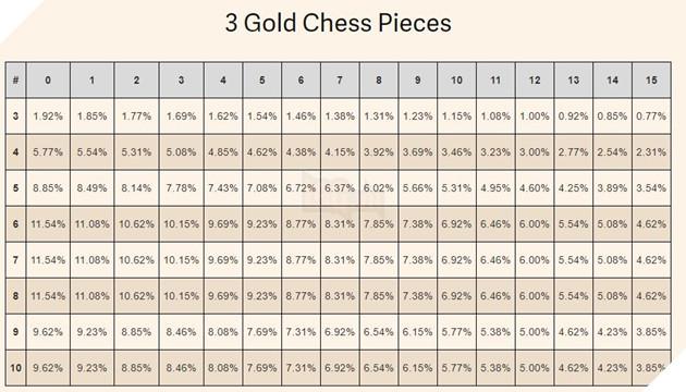Tỉ lệ ra 3 quân Gold Dota Auto Chess