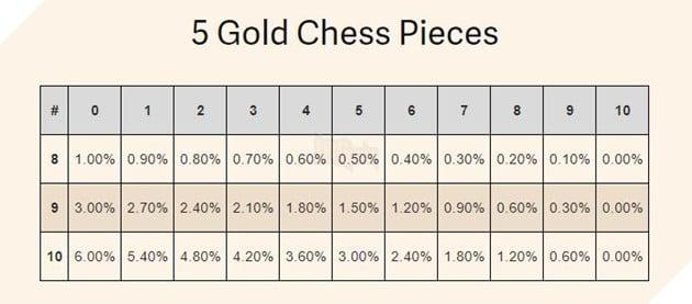 Tỉ lệ ra 5 quân Gold Dota Auto Chess