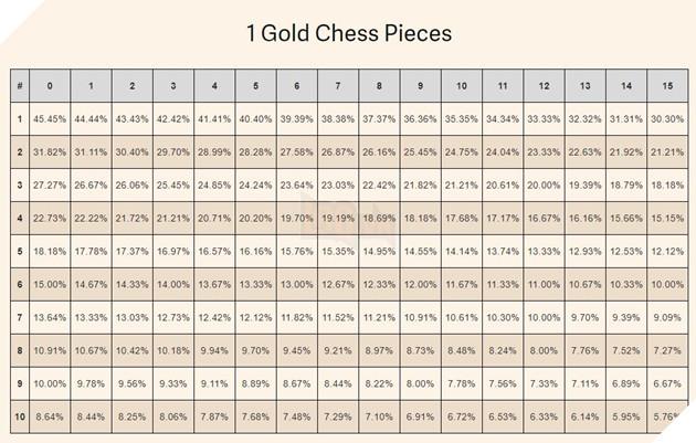 Tỉ lệ ra 2 quân Gold Dota Auto Chess