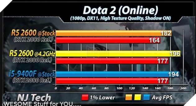 Ryzen 5 2600 vs Core i59400F benchmark tựa game Dota 2. Nguồn: njtech.