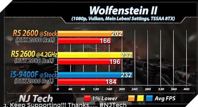 Ryzen 5 2600 vs Core i59400F benchmark tựa game Wolfenstein II. Nguồn: njtech.